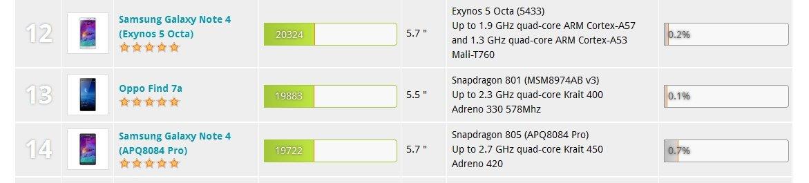 - Galaxy Note 4 vs iPhone 6 Plus: 5 motivos para comprarte el Samsung - imagen 2