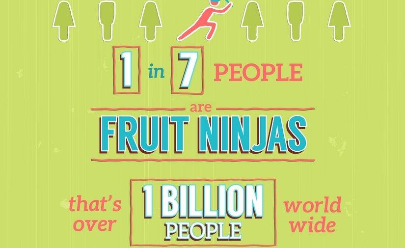 1 de cada 7 personas es un Fruit Ninja
