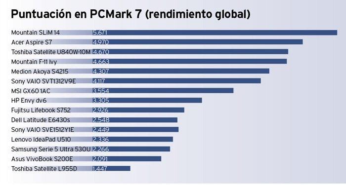 8 portátiles y 8 Ultrabooks con Windows 8 PCMark 7
