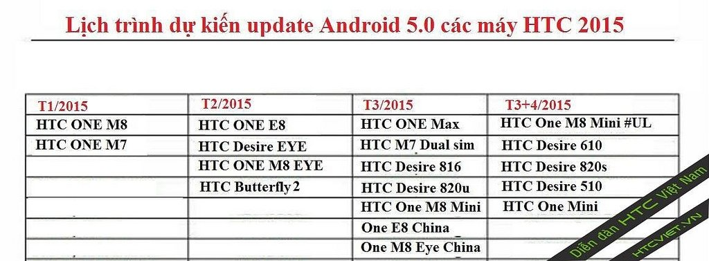 Actualización de HTC a Android 5.0 - imagen 2