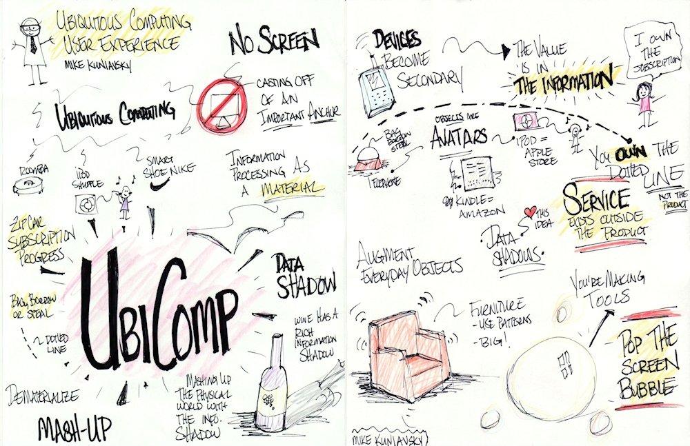 Algunas notas sobre la computación ubicua