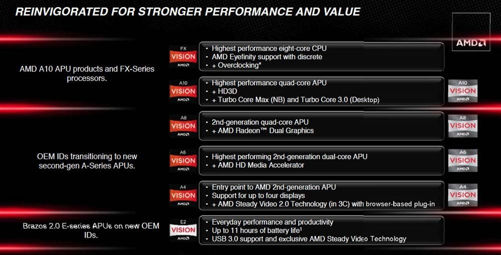 AMD Trinity 2