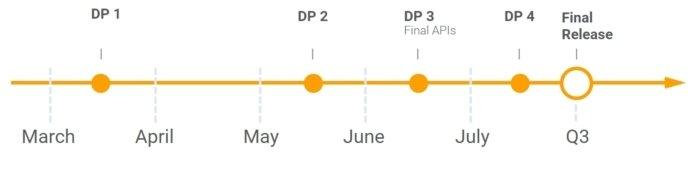 Calendario de actualizaciones de Andorid O