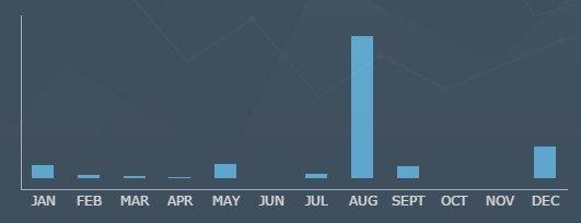 Cantidad de registros perdidos por filtración en función del mes