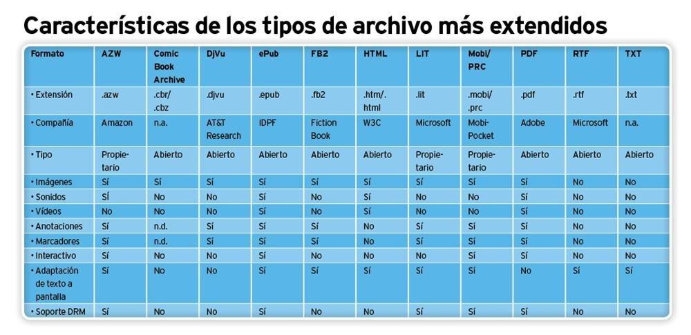 Características formatos ebooks