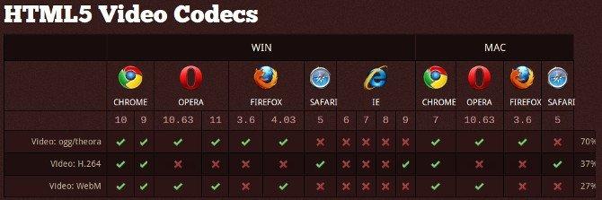 Codecs HTML5
