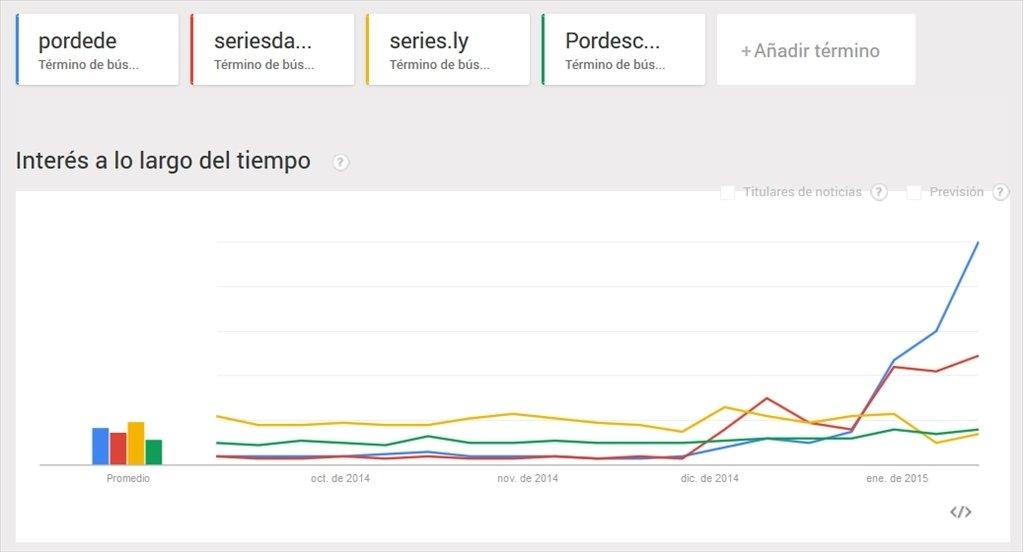 Comparativa de tendencia de búsqueda entre Pordede, Seriesdando, Seies.ly y PorDescargaDirecta