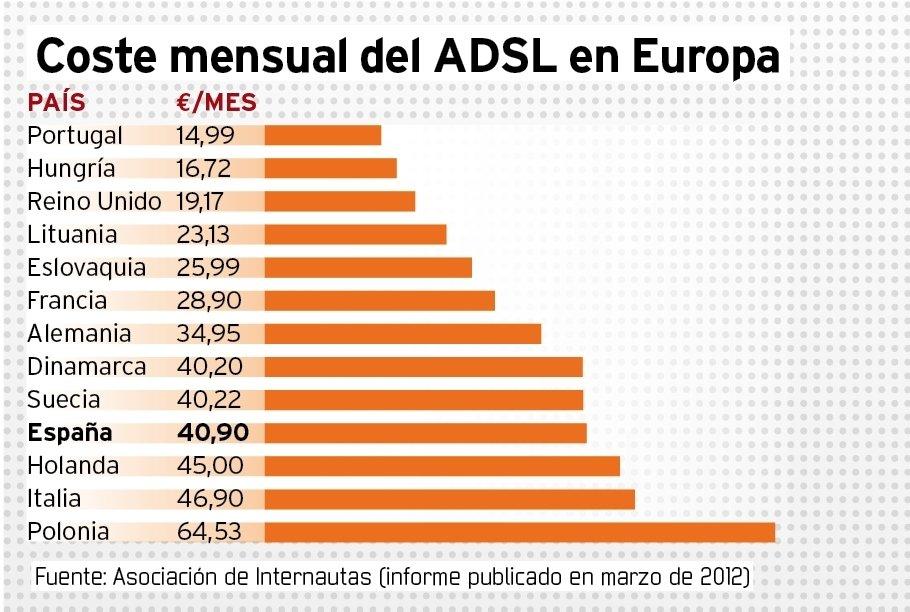 Coste mensual ADSL en Europa