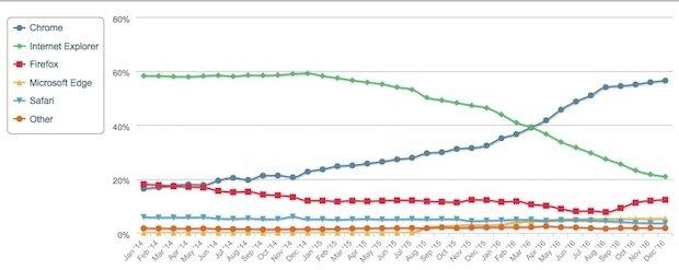 Cuota mercado navegadores en función del tiempo