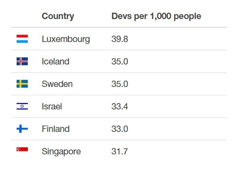 Desarrolladores per capita