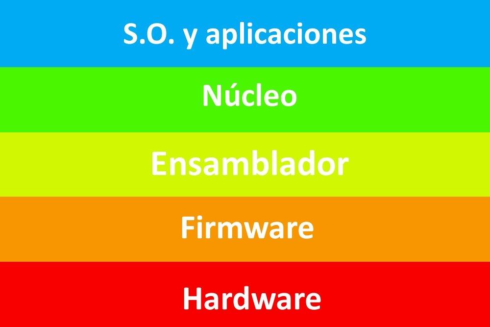 Qué son el Kernel y el Shell, y para qué sirven