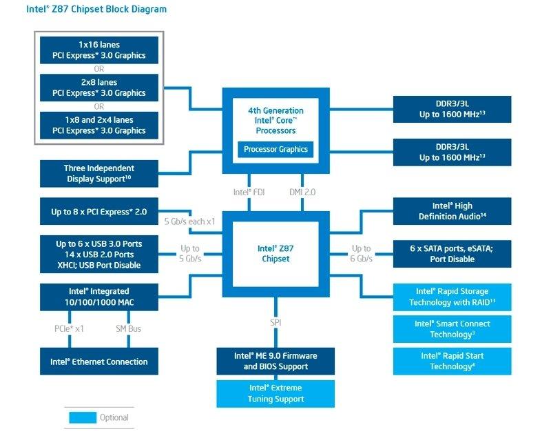 Diagrama bloques funcionales Intel
