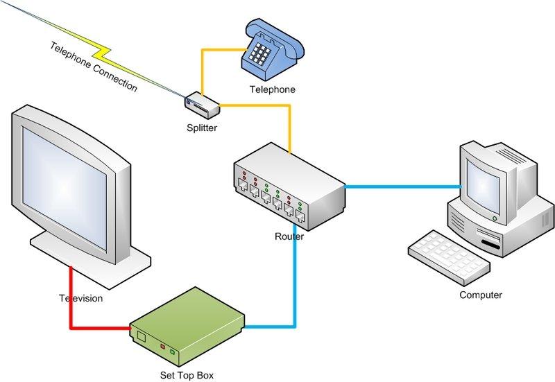 Diagrama de funcionamiento de la IPTV