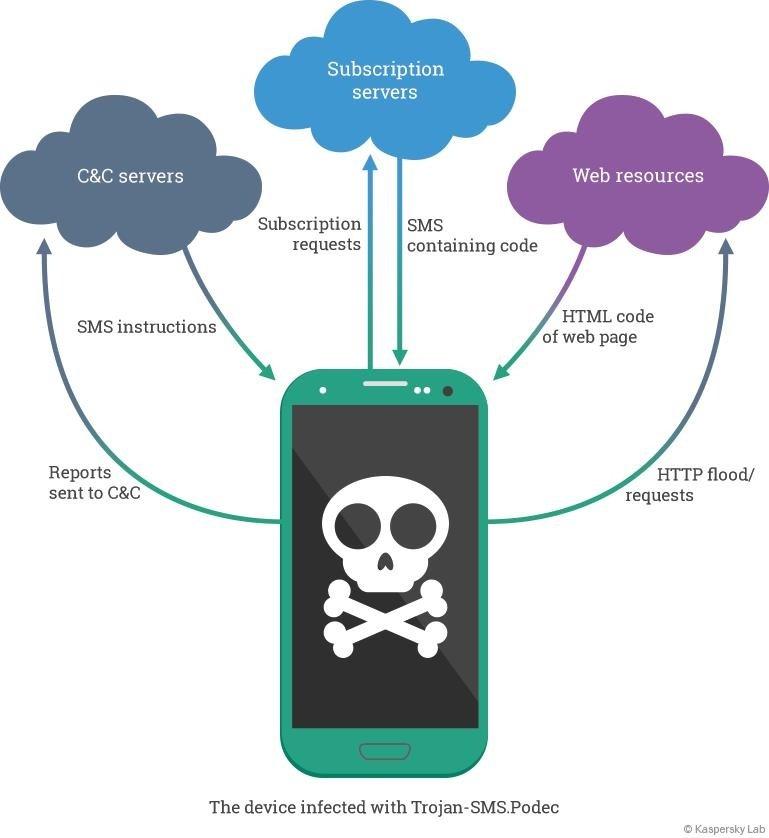 Diagrama de funcionamiento de Trojan-SMS.AndroidOS.Podec
