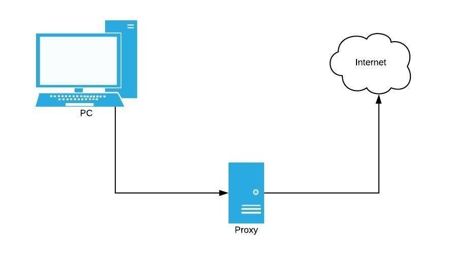 Diagrama de funcionamiento de un proxy