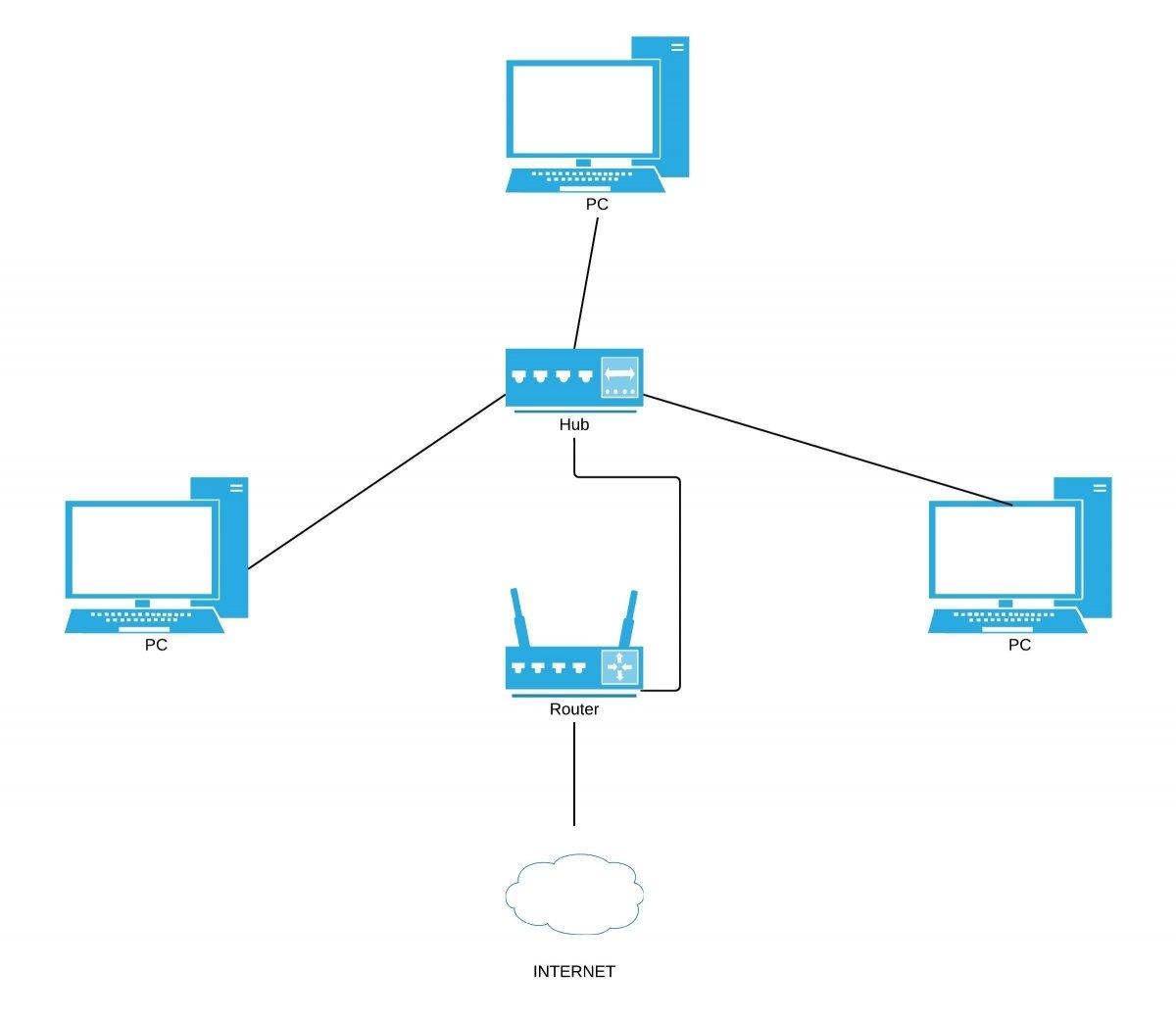 Diagrama de una red P2P estructurada
