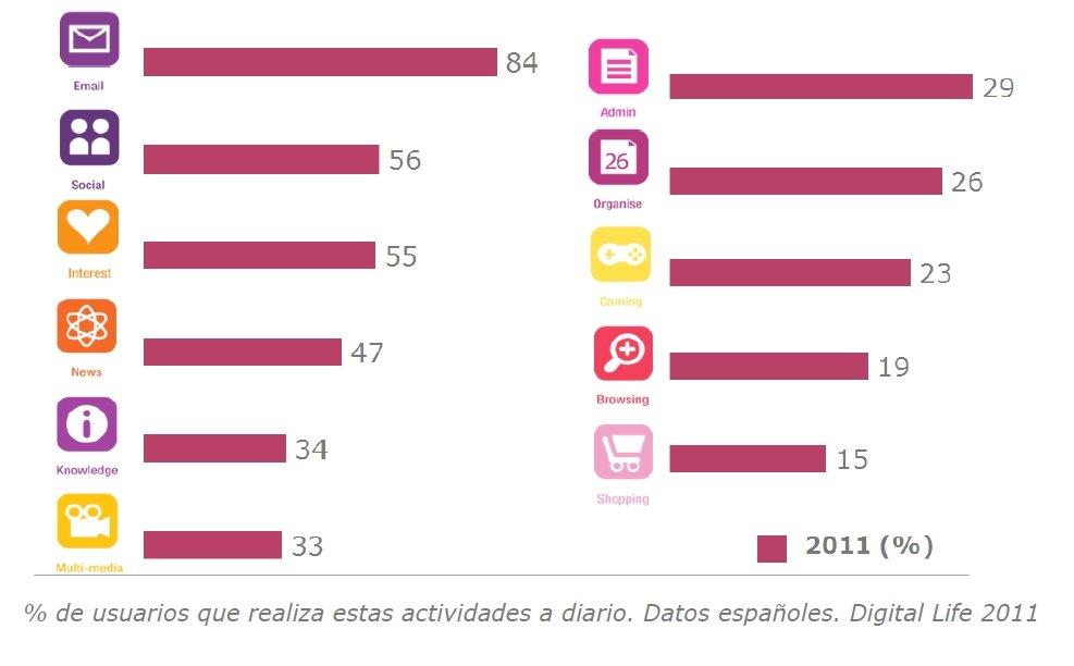Digital Life 2011