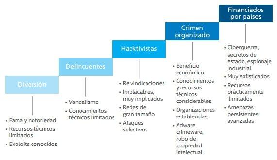 Distintos perfiles de los ciberdelincuentes