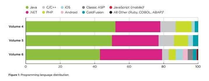 Distribución de los lenguajes de programación