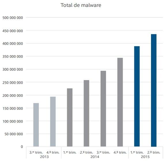 El número de muestras de malware de McAfee Labs ha crecido un 12% el último trimestre