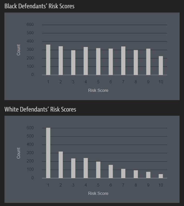 En esta tabla vemos cómo las personas blancas tienen sentencias más cortas que las de raza negra
