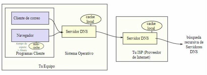 Esquema de cómo funciona un DNS