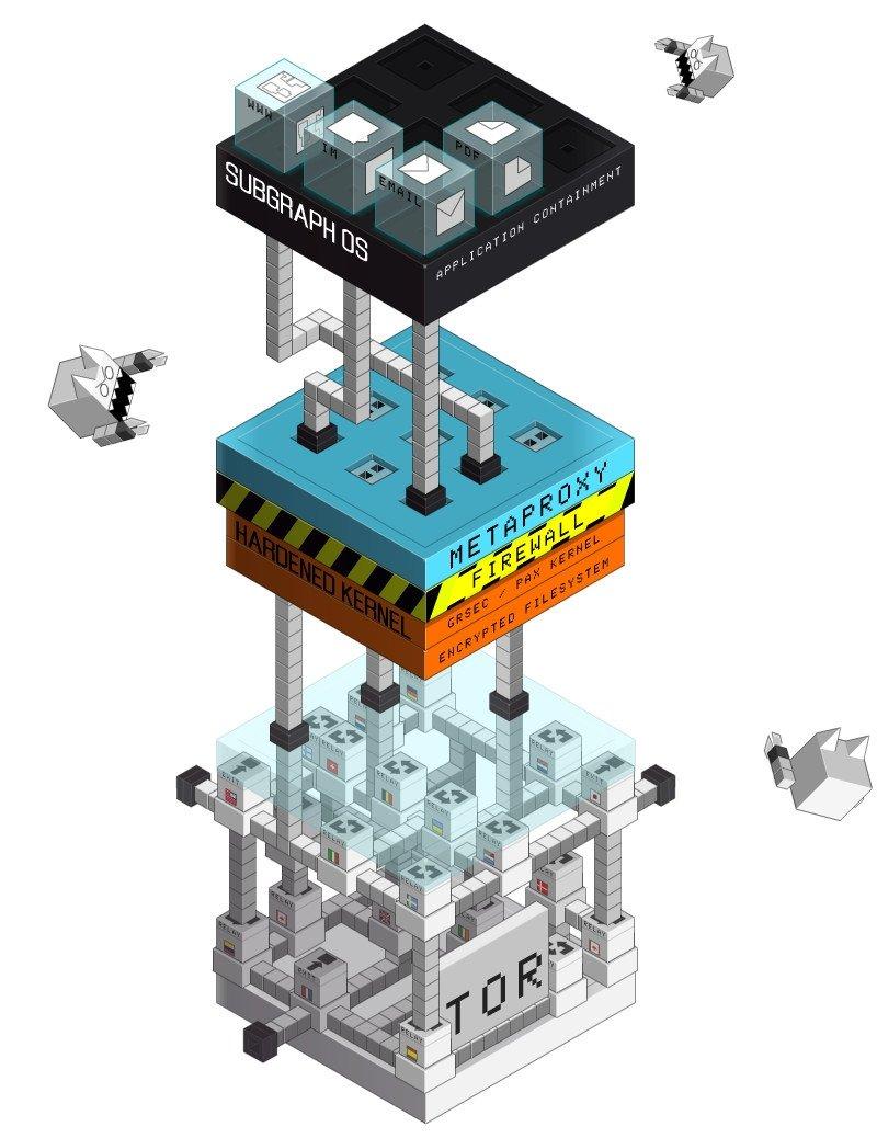 Esquema de funcionamiento de Subgraph OS
