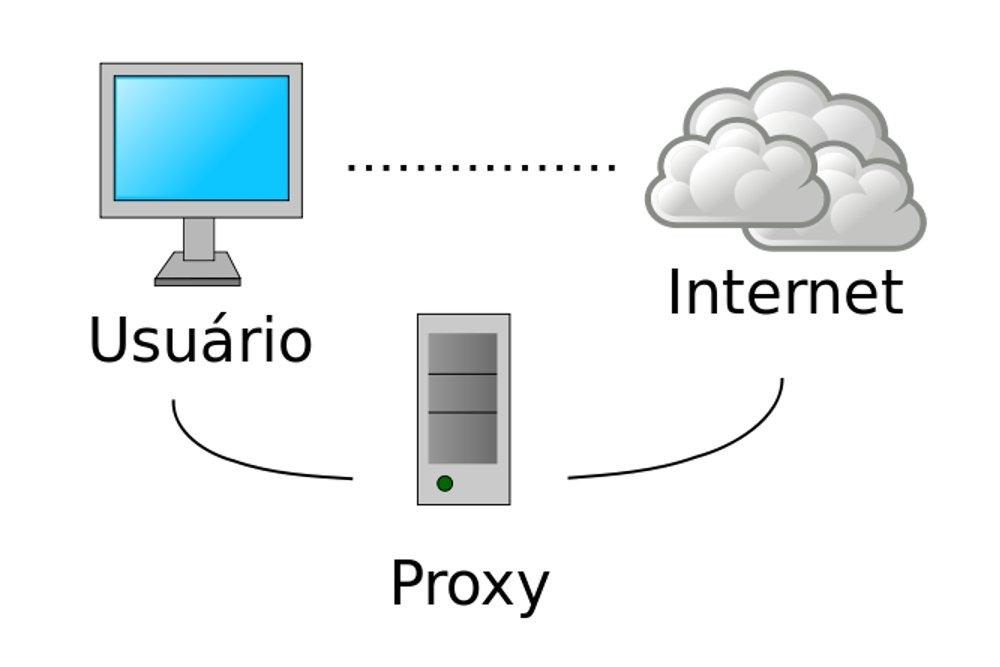 Esquema de funcionamiento de un proxy