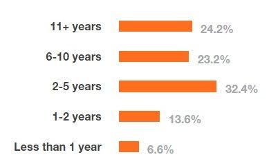 Estadísticas de desarrolladores en función de su género