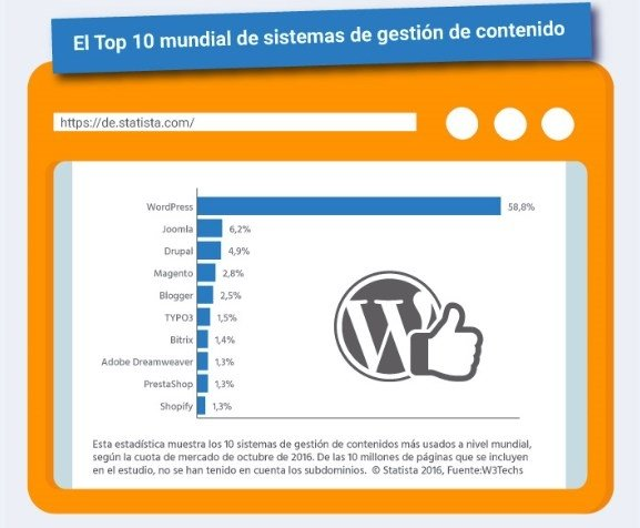 Estadísticas de W3Techs sobre el uso de WordPress