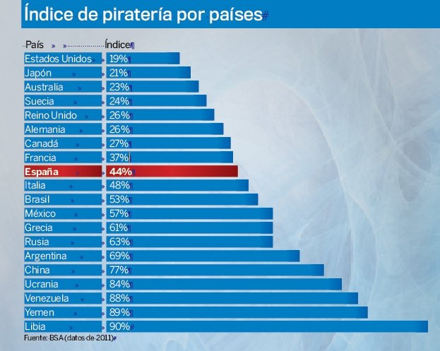 Estadísticas piratería 1