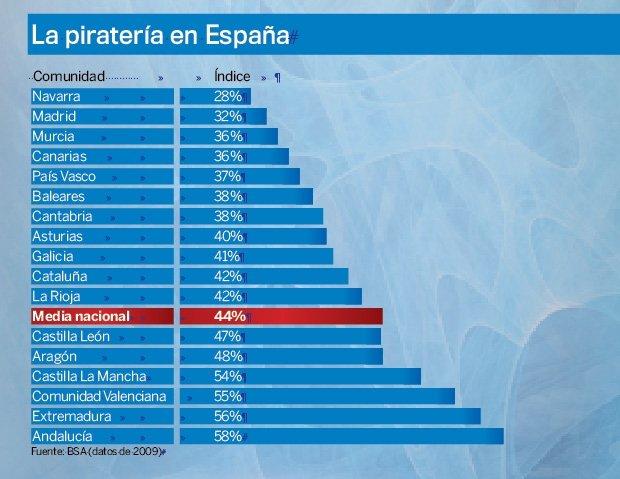 Estadísticas piratería 2