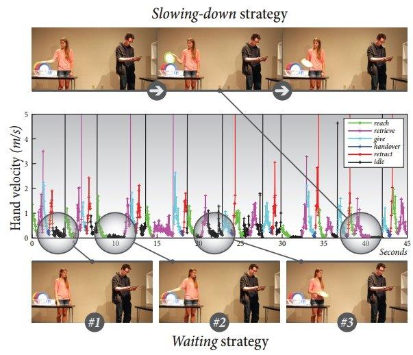 Estrategia de 'ir más despacio' frente a la estrategia de 'espera'