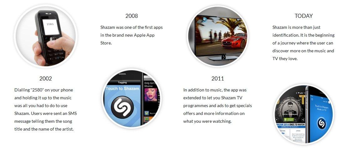 Evolución de Shazam desde 2002