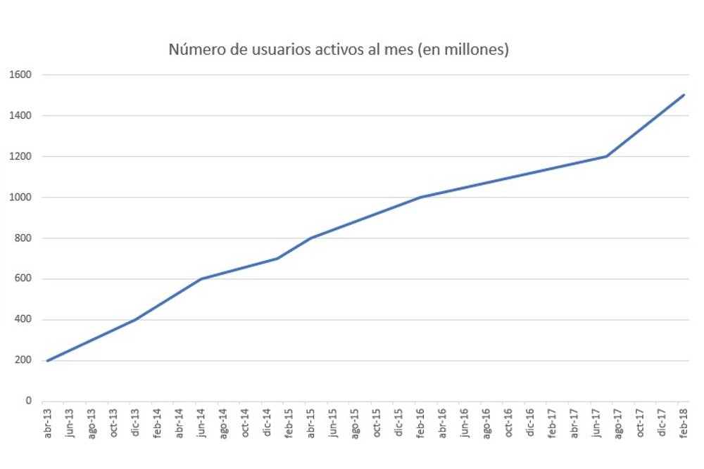 Evolución del número de usuarios de WhatsApp