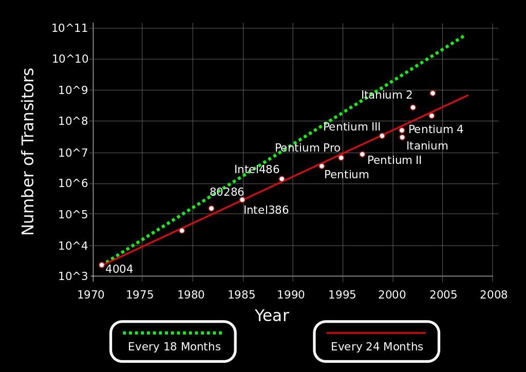 Explicación gráfica de la Ley de Moore