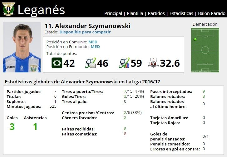 Ficha de Alexander Szymanowski en FútbolFantasy