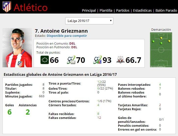 Ficha de Antoine Griezmann en FútbolFantasy