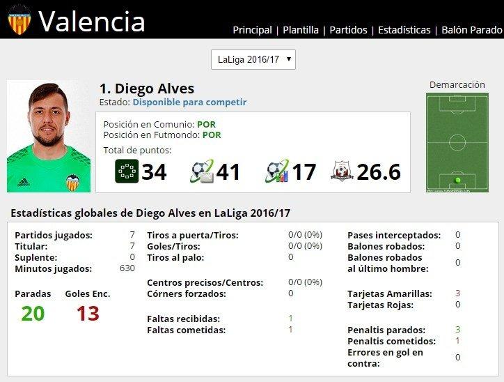 Ficha de Diego Alves en FútbolFantasy