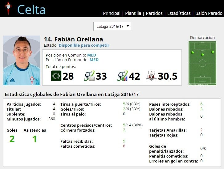 Ficha de Fabián Orellana en FútbolFantasy