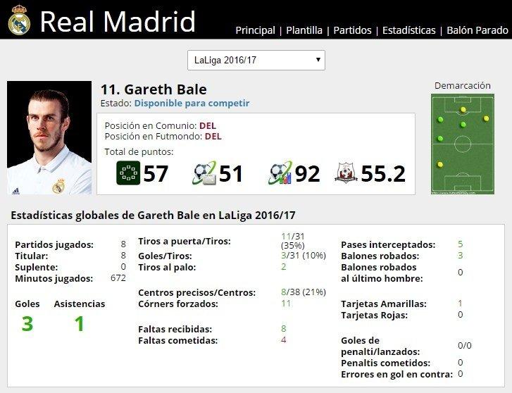 Ficha de Gareth Bale en FútbolFantasy