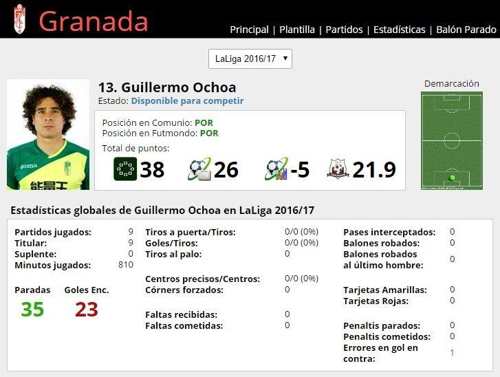 Ficha de Guillermo Ochoa en FútbolFantasy
