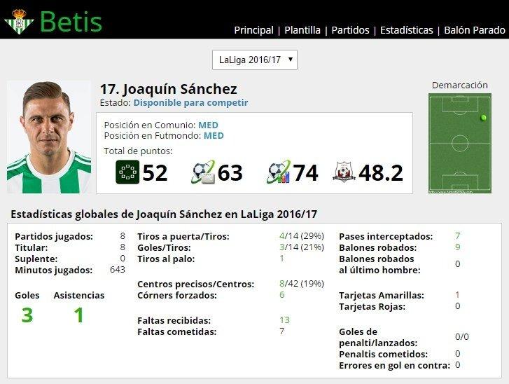 Ficha de Joaquín Sánchez en FútbolFantasy