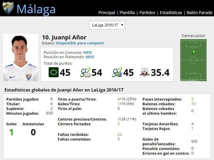 Ficha de Juanpi Añor en FútbolFantasy