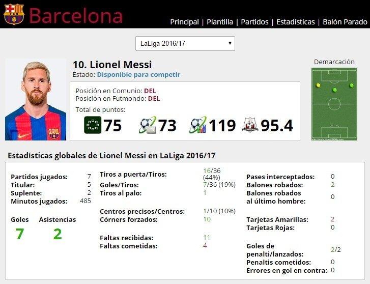 Ficha de Lionel Messi en FútbolFantasy