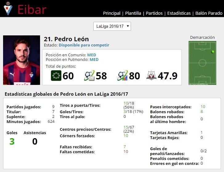 Ficha de Pedro León en FútbolFantasy