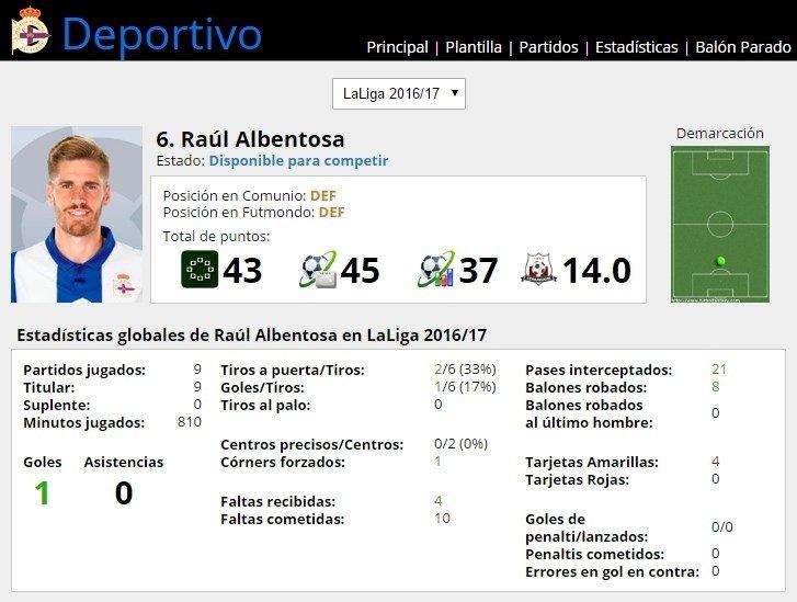 Ficha de Raúl Albentosa en FútbolFantasy