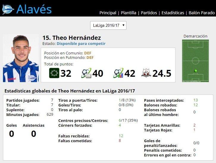 Ficha de Theo Hernández en FútbolFantasy