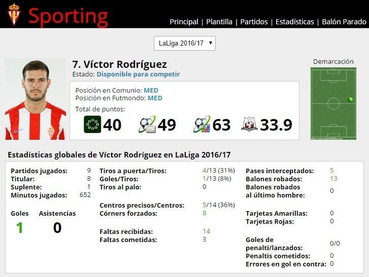 Ficha de Víctor Rodríguez en FútbolFantasy