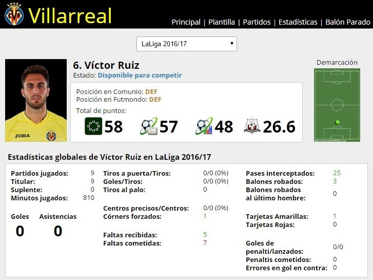 Ficha de Víctor Ruíz en FútbolFantasy